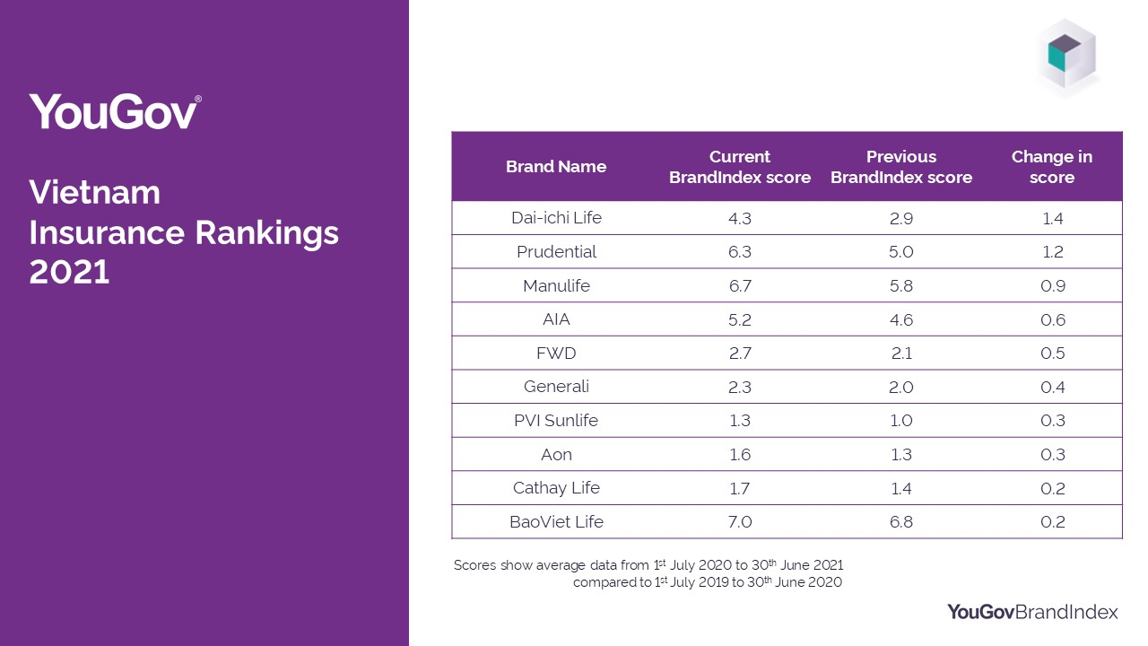 YouGov Insurance Rankings - Top Improvers