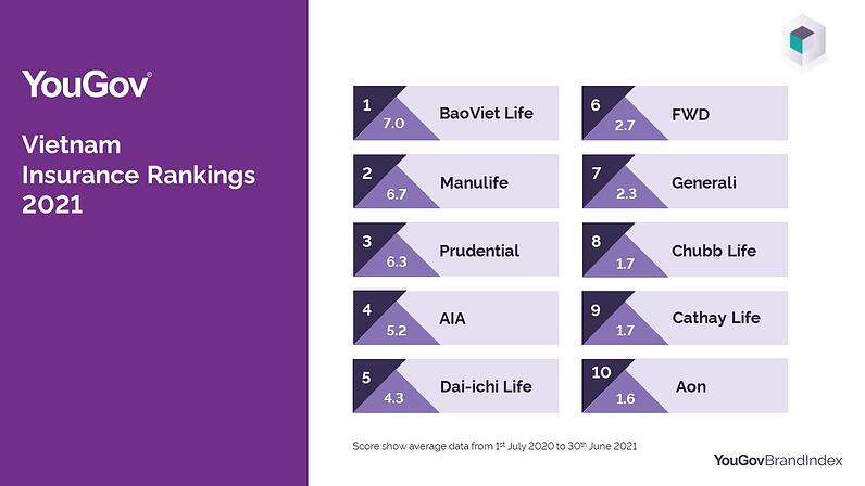 YouGov Insurance Rankings - Top Ranked